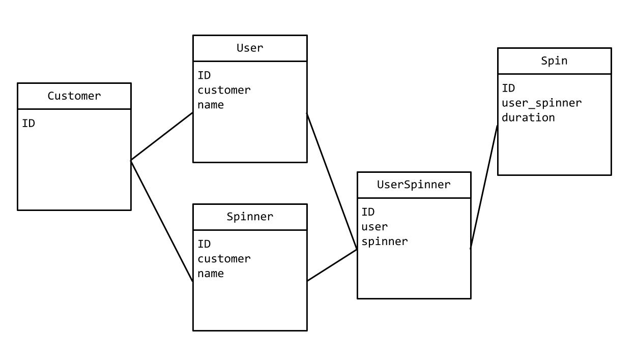 Application Schema
