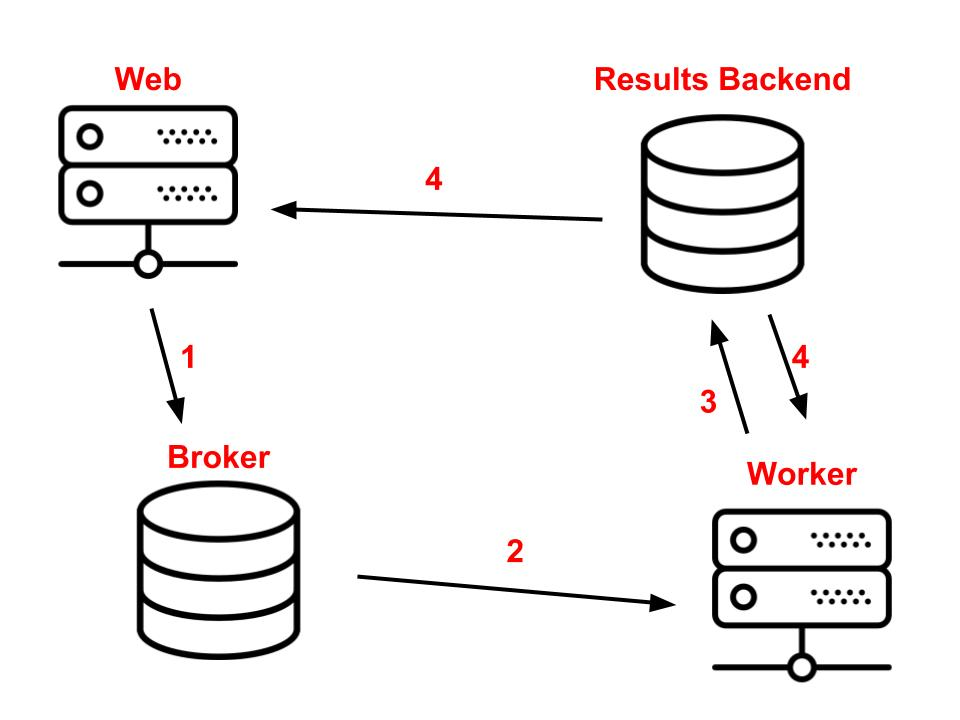 celery an overview of the architecture and how it works \u2013 vinta Celery Cross Section the results backend will be used to store the task results in practice you can use the same instance you are using for the broker to also store results