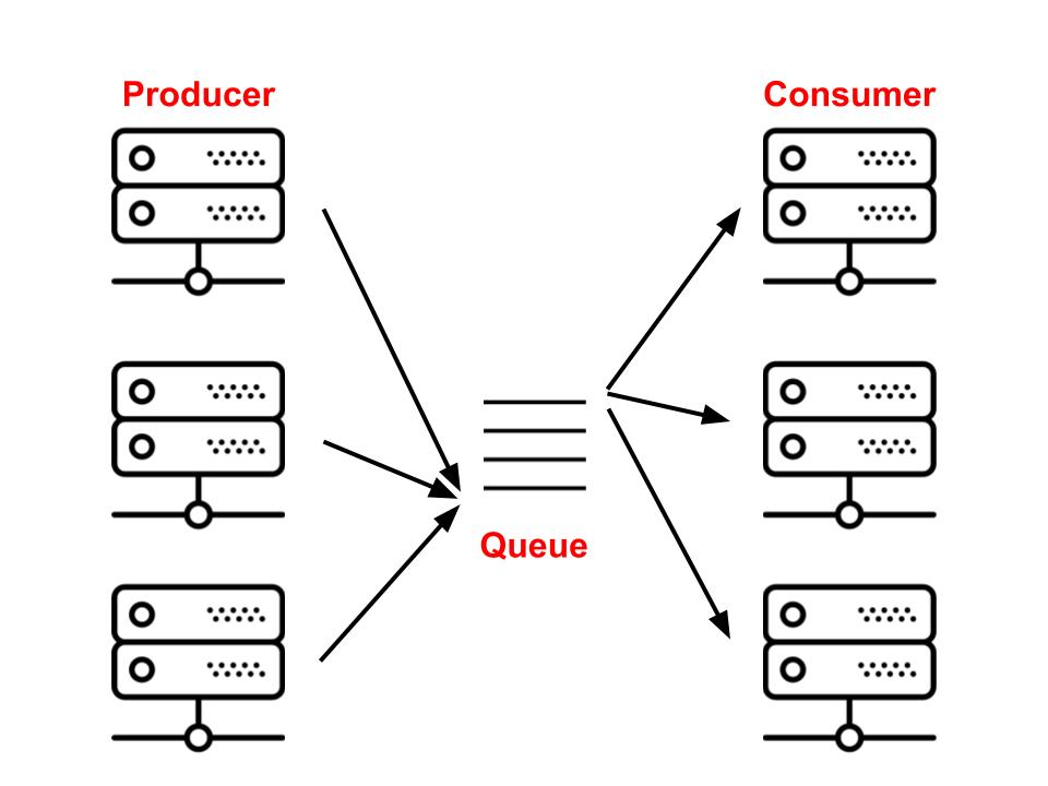 celery an overview of the architecture and how it works \u2013 vinta Celery Cross Section in the context of async tasks queues, \u0027producers\u0027 are commonly the \u0027web nodes\u0027 or whatever system that is placing jobs, the queue is referred to as \u0027broker\u0027